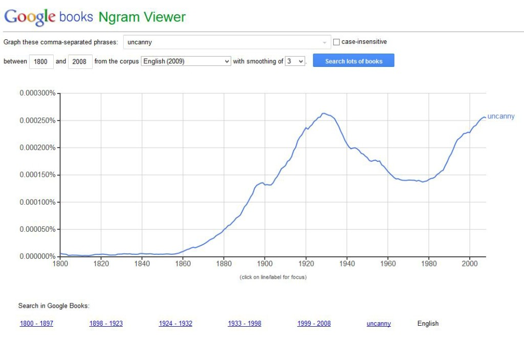 "Google NGram chart shows the resurgence of the word ""uncanny"" to currently match its high point in 1928."