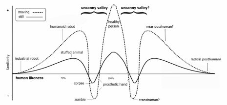 The Second Uncanny Valley